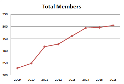 Case Study Member growth