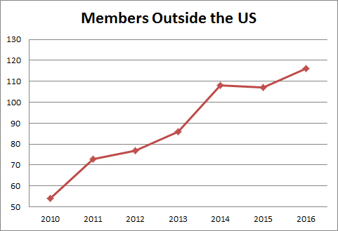 Case Study Members outside of US 2017